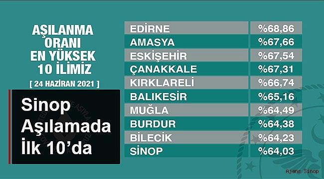 Sinop, Türkiye'de aşılama oranı en yüksek 10 il arasında